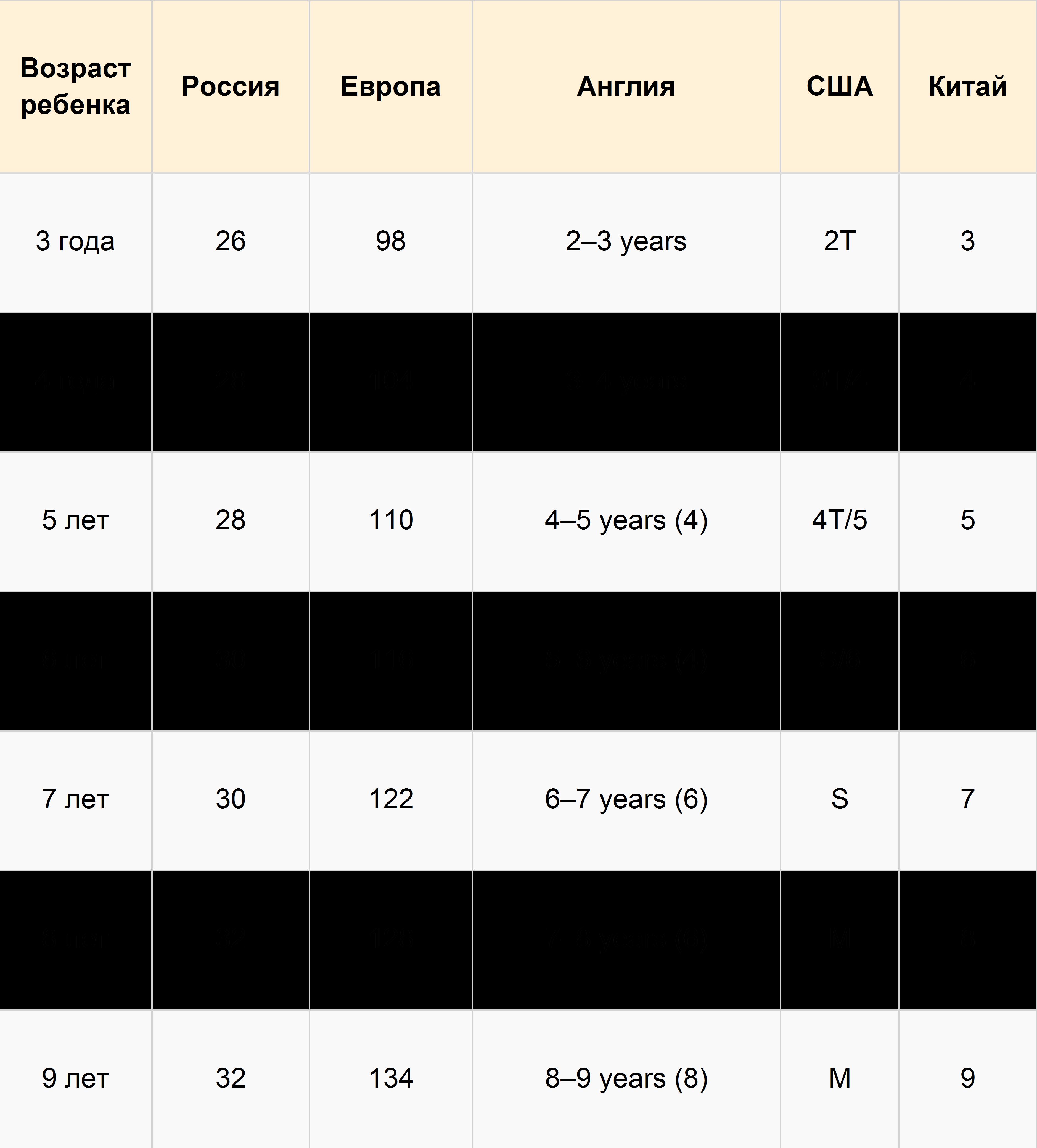 размерная сетка детской одежды европейских производителей